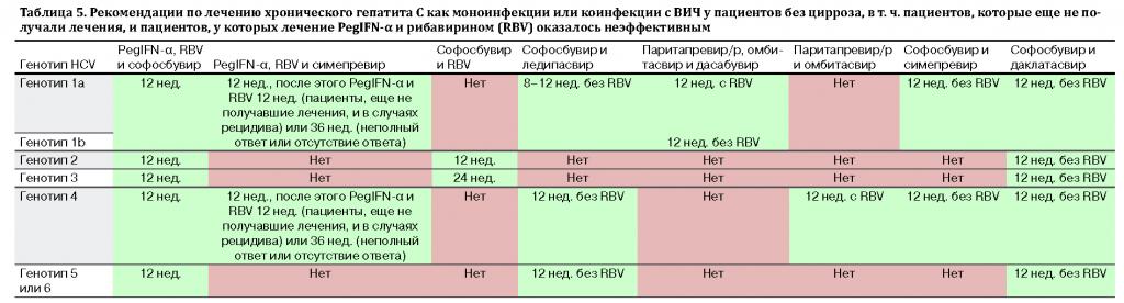 Лечение хронического гепатита рекомендации