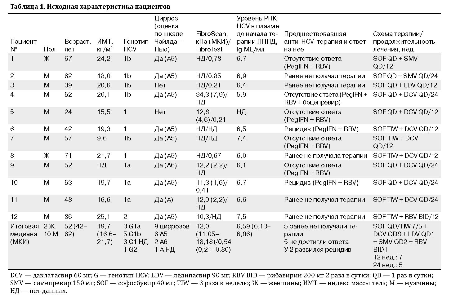 Схемы терапии софосбувиром